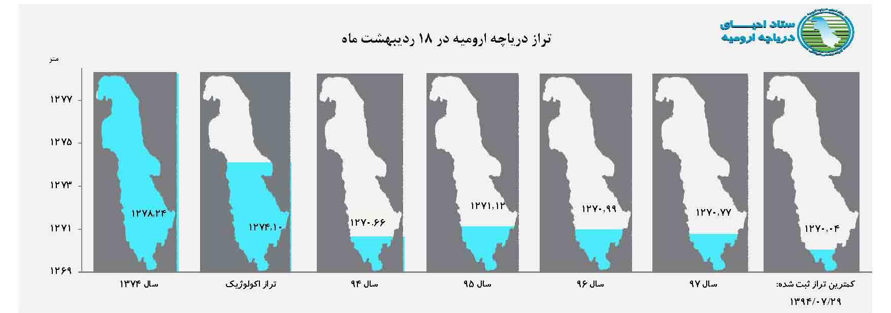 موضوع حسابداری : بررسی نقش «حسابداری آب» در احیای دریاچه ارومیه