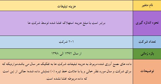 داده های هزینه تبلیغات شرکت های بورس تهران