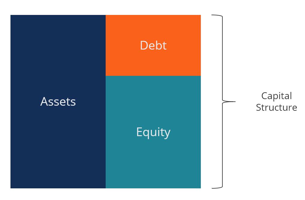 تعریف مفهومی و عملیاتی ساختار سرمایه