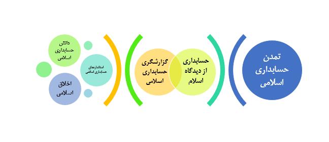 حسابداری اسلامی : پیشینه پژوهش خارج از کشور در حوزه حسابداری اسلامی