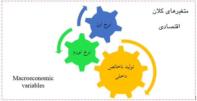مبانی نظری متغیرهای کلان اقتصادی: رابطه متغیرهای کلان اقتصادی با ساختار سرمایه، قیمت و بازده سهام