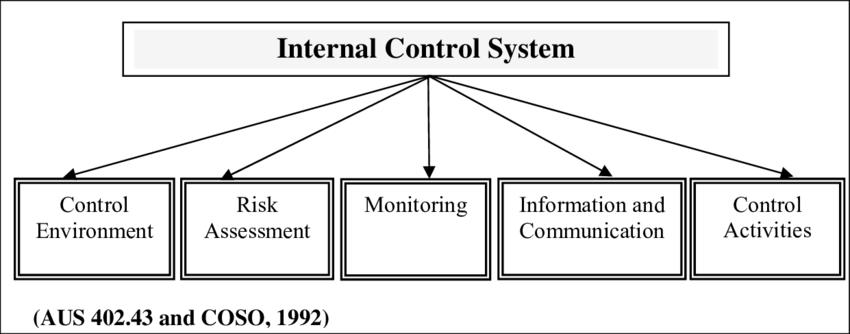کنترل داخلی : مروری بر پیشینه تحقیق کنترل داخلی (مطالعات خارجی)