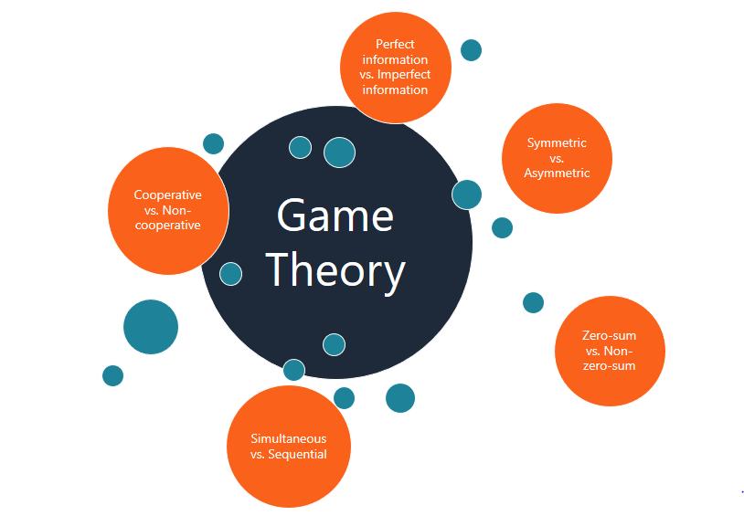 مبانی نظری «تئوری بازی» : تعریف، تاریخچه و مفاهیم اساسی نظریه بازی ها