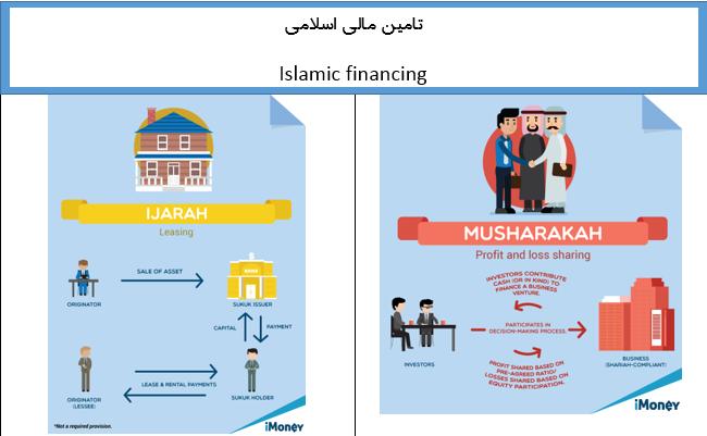 مبانی نظری تامین مالی اسلامی : تعریف، اهمیت و چارچوب تامین مالی اسلامی