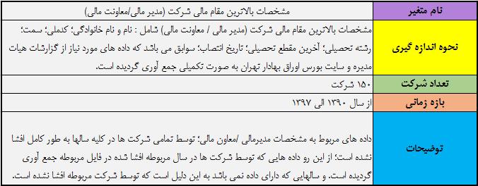 داده های رشته و مقطع تحصیلات و سابقه مدیرمالی شرکت های بورسی تهران