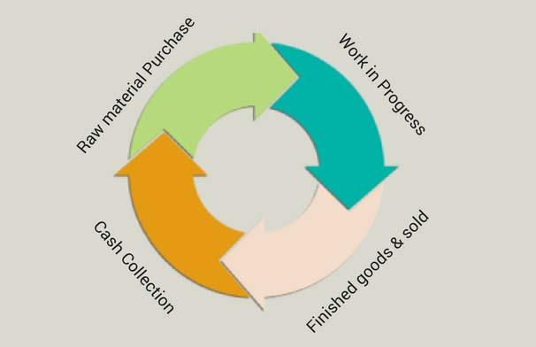 پیشینه تحقیق چرخه عملیاتی: پیشینه مطالعات داخلی چرخه عملیاتی