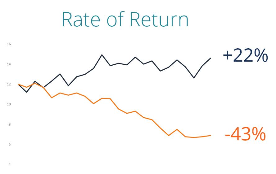 بازده سهام : تعریف بازده سهام و نحوه اندازه گیری بازده سهام